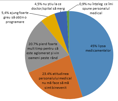 grafic Ce vă supără mai mult în relația cu sistemul de sănătate?