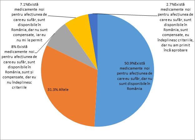 grafic Care sunt cele mai frecvente probleme legate de medicamente cu care v-ați confruntat în ultimul an?